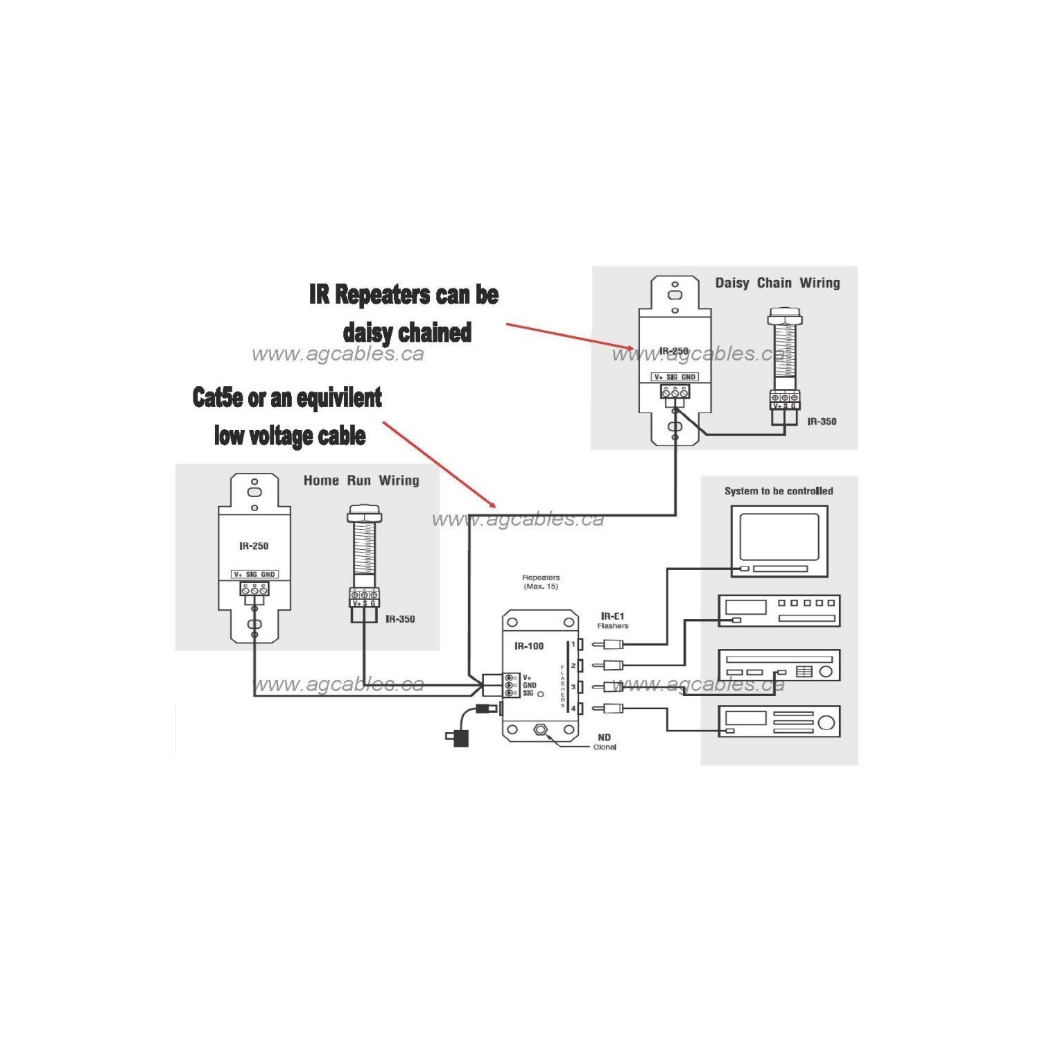 11535350 remote control extension infrared signalling repeater kit bell bell fibe wiring diagram at edmiracle.co