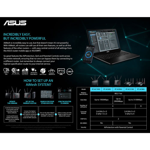 ASUS AC3100 4x4 Wireless Dual-Band 4-Port Gigabit Gaming Router with