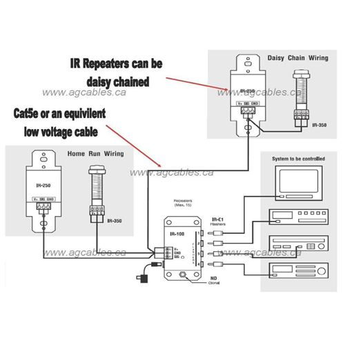 Remote Control Extension Infrared Signalling Repeater Kit Bell Rogers Wall Switch Style